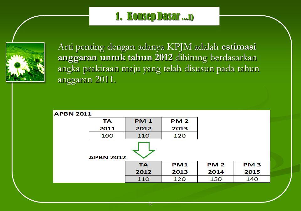 Arti penting dengan adanya KPJM adalah estimasi anggaran untuk tahun 2012 dihitung berdasarkan angka prakiraan maju yang telah disusun pada tahun angg