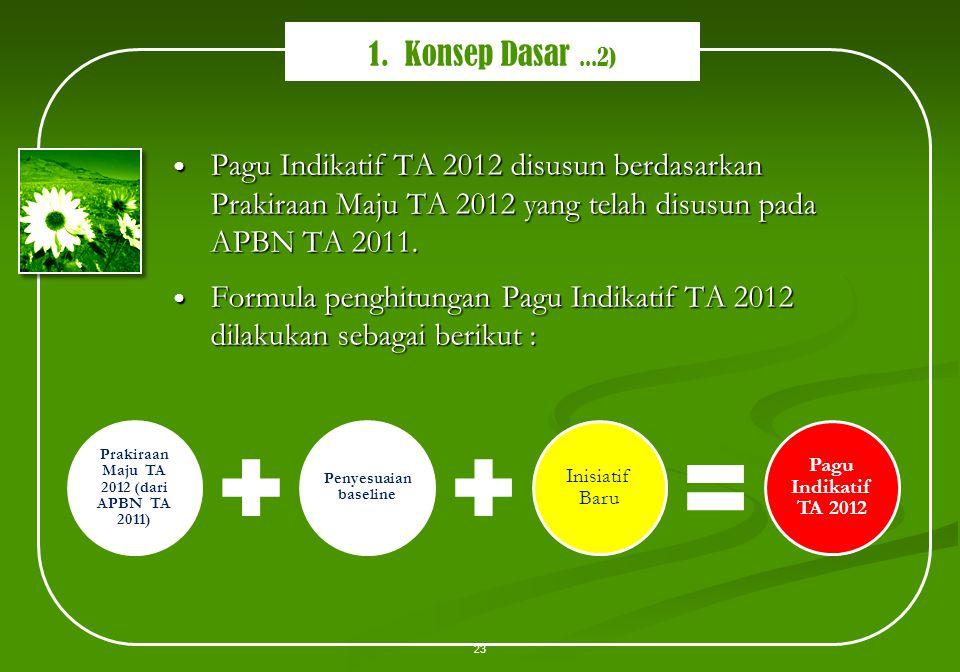Pagu Indikatif TA 2012 disusun berdasarkan Prakiraan Maju TA 2012 yang telah disusun pada APBN TA 2011. Pagu Indikatif TA 2012 disusun berdasarkan Pra