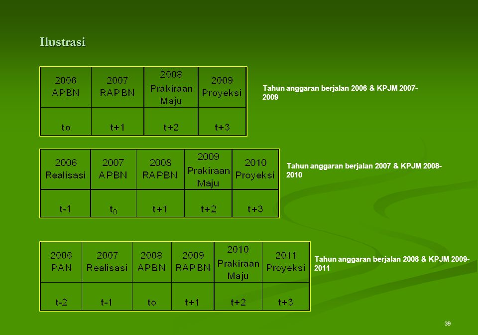 39 Ilustrasi Tahun anggaran berjalan 2006 & KPJM 2007- 2009 Tahun anggaran berjalan 2007 & KPJM 2008- 2010 Tahun anggaran berjalan 2008 & KPJM 2009- 2