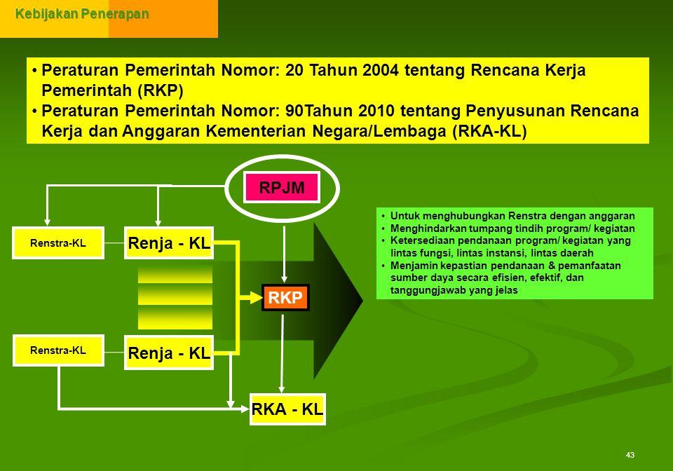 43 Peraturan Pemerintah Nomor: 20 Tahun 2004 tentang Rencana Kerja Pemerintah (RKP) Peraturan Pemerintah Nomor: 90Tahun 2010 tentang Penyusunan Rencan