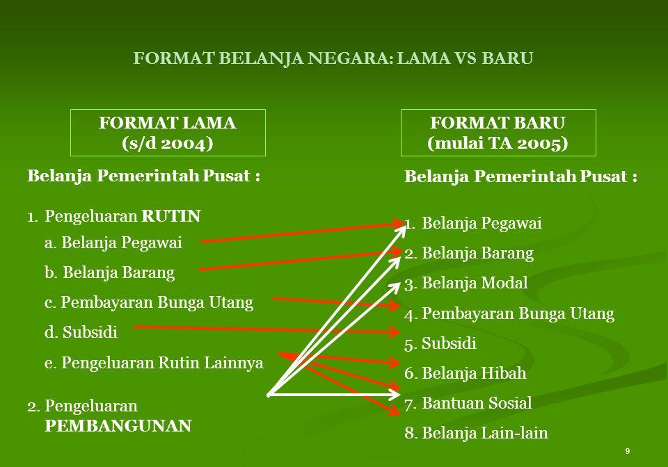 9 FORMAT LAMA (s/d 2004) FORMAT BARU (mulai TA 2005) Belanja Pemerintah Pusat : 1.Pengeluaran RUTIN a. Belanja Pegawai b. Belanja Barang c. Pembayaran
