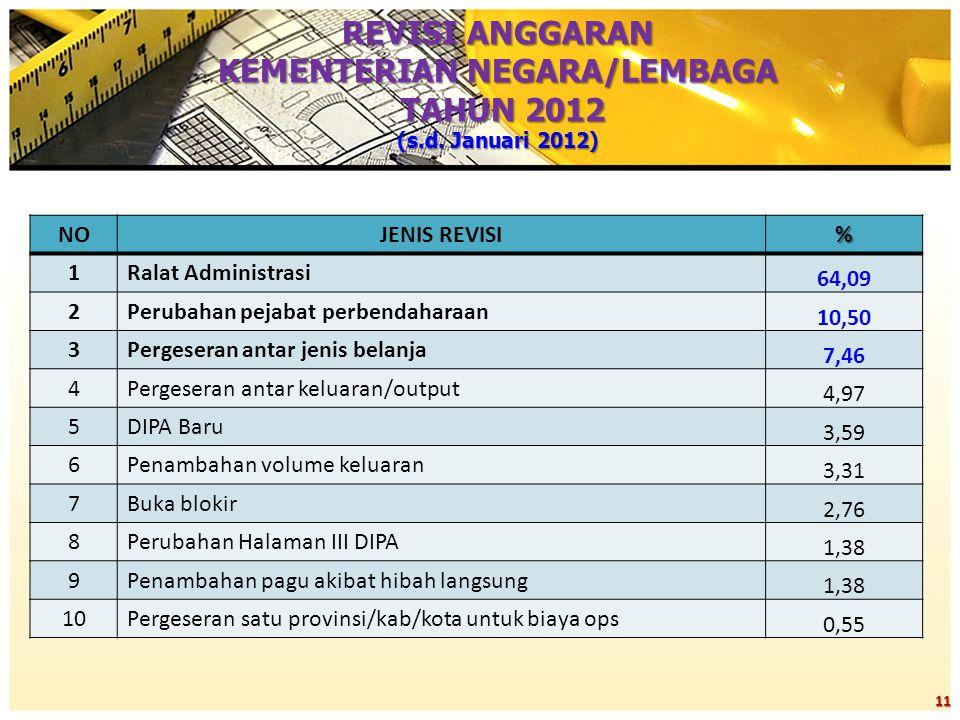 REVISI ANGGARAN KEMENTERIAN NEGARA/LEMBAGA TAHUN 2012 (s.d. Januari 2012) 11 NOJENIS REVISI% 1Ralat Administrasi 64,09 2Perubahan pejabat perbendahara