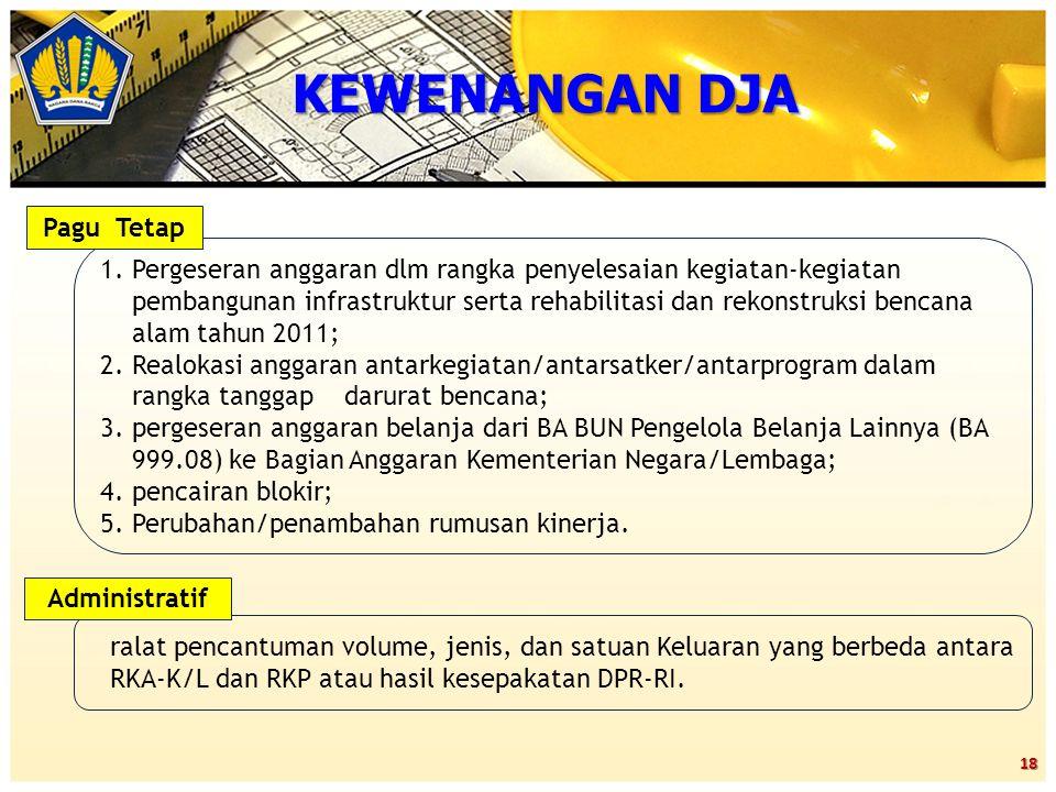 18 ralat pencantuman volume, jenis, dan satuan Keluaran yang berbeda antara RKA-K/L dan RKP atau hasil kesepakatan DPR-RI. 1.Pergeseran anggaran dlm r