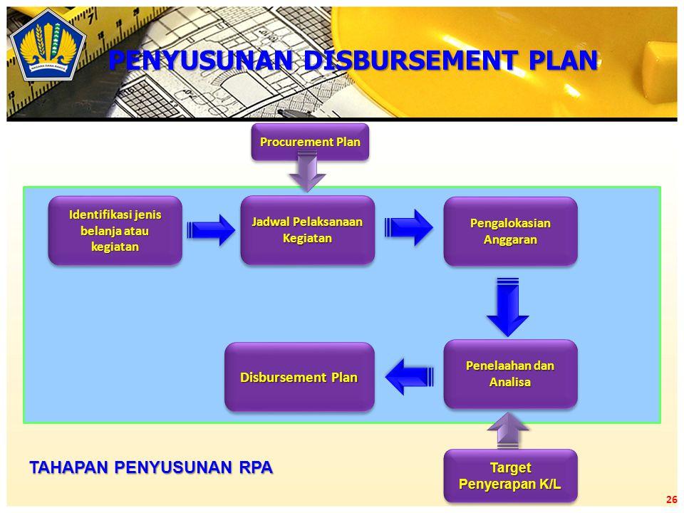 26 Identifikasi jenis belanja atau kegiatan Jadwal Pelaksanaan Kegiatan Pengalokasian Anggaran Penelaahan dan Analisa Disbursement Plan Target Penyera