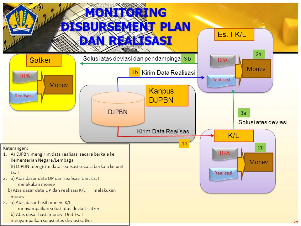 DJPBN RPA Realisasi Monev Es. I K/L Kirim Data Realisasi 1a 1b 2a Keterangan: 1.A) DJPBN mengirim data realisasi secara berkala ke Kementerian Negara/