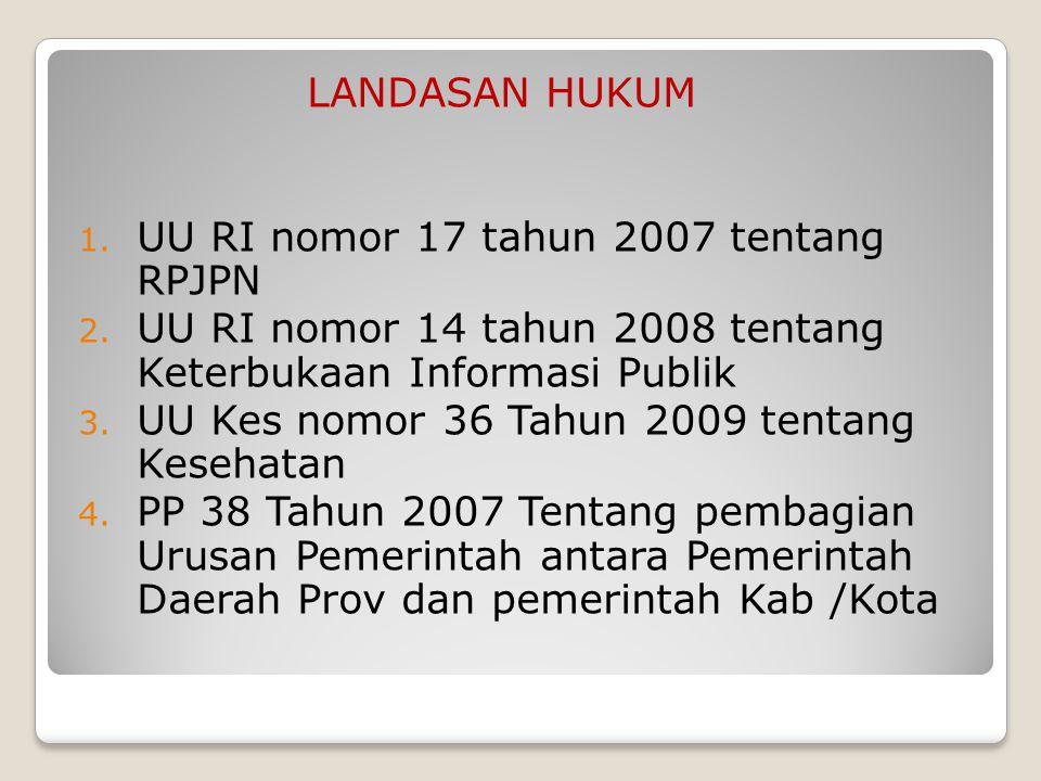 lanjutan 5.PP 32 Tahun 1996 Tentang Tenaga Kesehatan 6.