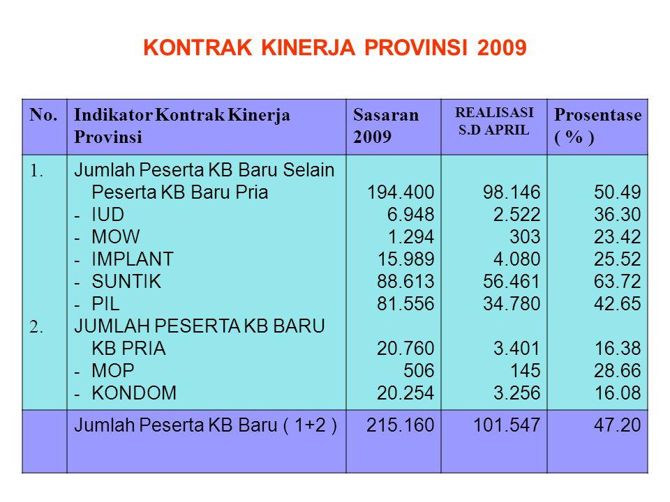 No.Indikator Kontrak Kinerja Provinsi Sasaran 2009 REALISASI S.D APRIL Prosentase ( % ) 1. 2. Jumlah Peserta KB Baru Selain Peserta KB Baru Pria - IUD