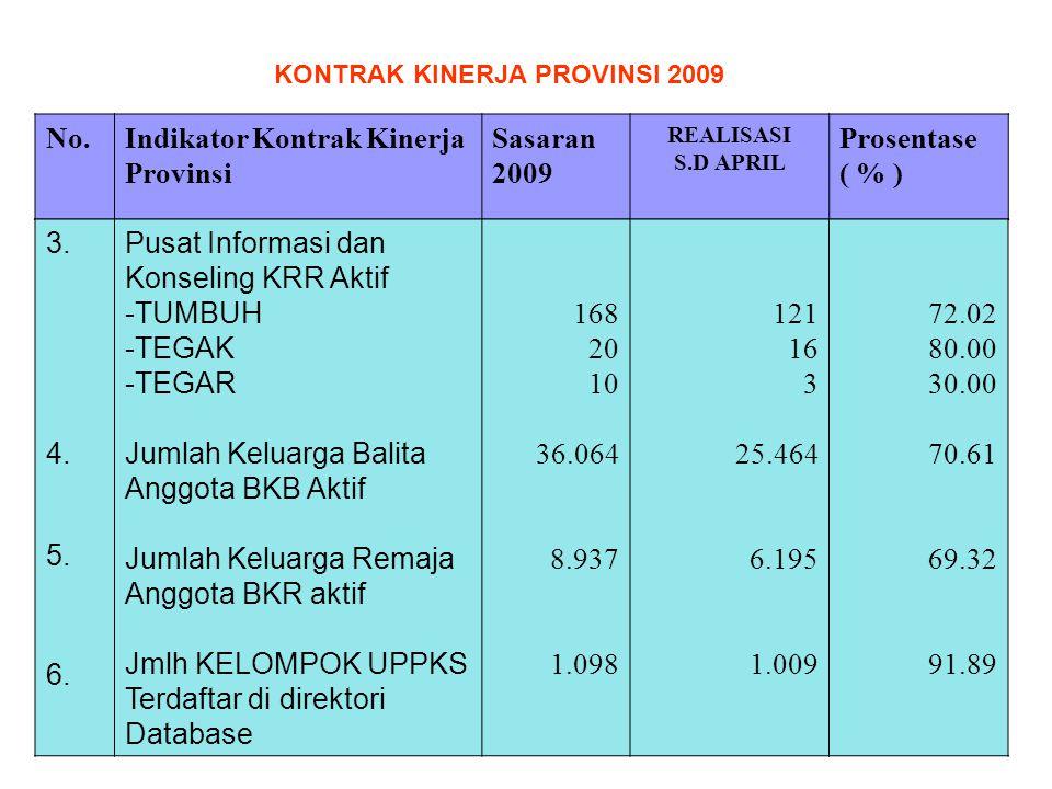 No.Indikator Kontrak Kinerja Provinsi Sasaran 2009 REALISASI S.D APRIL Prosentase ( % ) 3. 4. 5. 6. Pusat Informasi dan Konseling KRR Aktif -TUMBUH -T