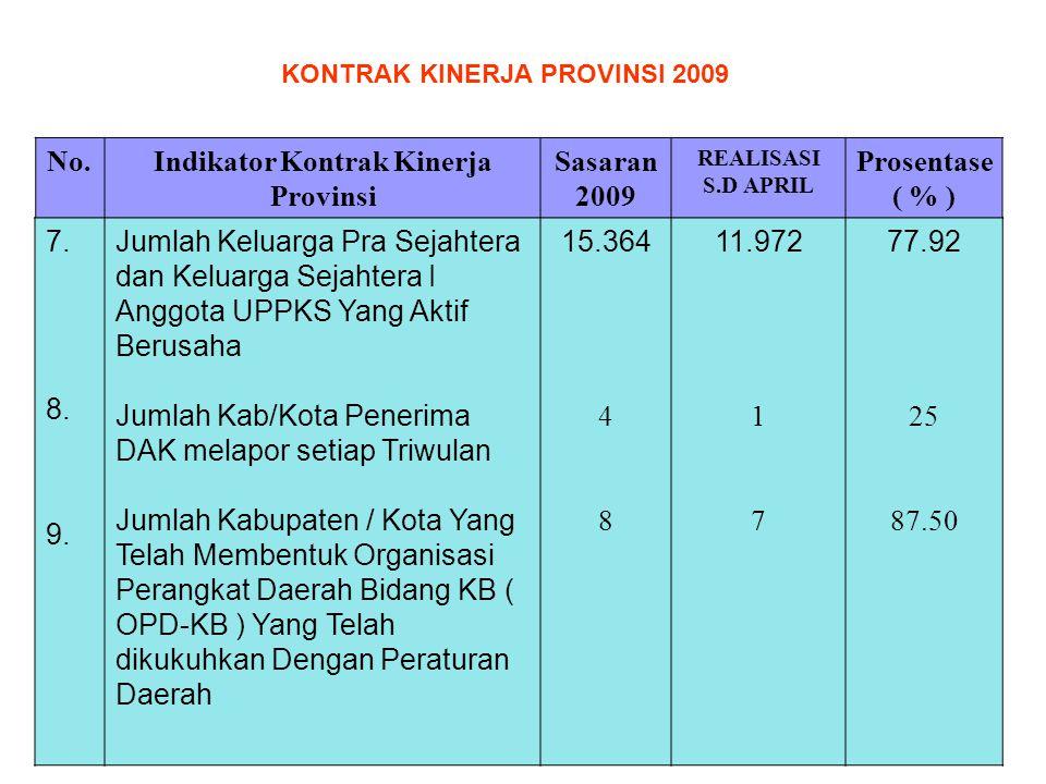 No.Indikator Kontrak Kinerja Provinsi Sasaran 2009 REALISASI S.D APRIL Prosentase ( % ) 7. 8. 9. Jumlah Keluarga Pra Sejahtera dan Keluarga Sejahtera