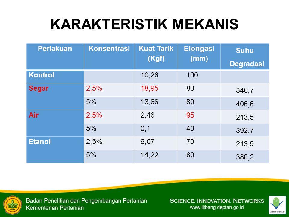 KARAKTERISTIK MEKANIS PerlakuanKonsentrasi Kuat Tarik (Kgf) Elongasi (mm) Suhu Degradasi Kontrol 10,26100 Segar2,5%18,9580 346,7 5%13,6680 406,6 Air2,