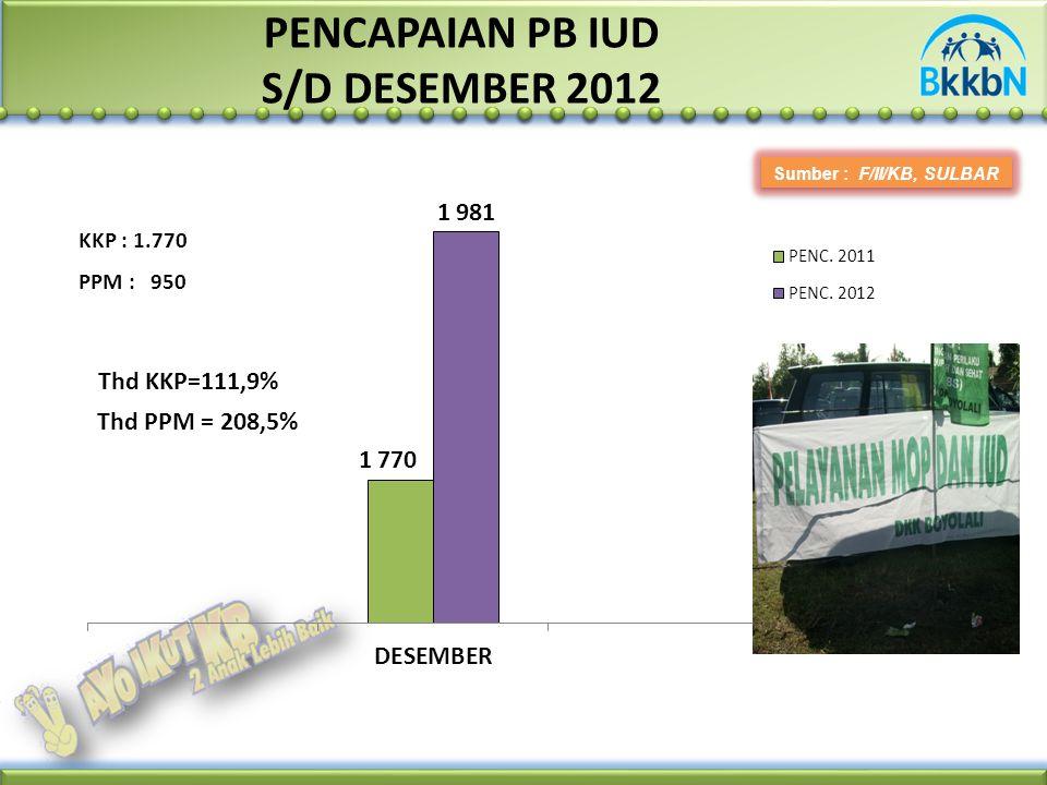 PENCAPAIAN PB IUD S/D DESEMBER 2012 Sumber : F/II/KB, SULBAR PPM : 950 KKP : 1.770 Thd KKP=111,9% Thd PPM = 208,5%