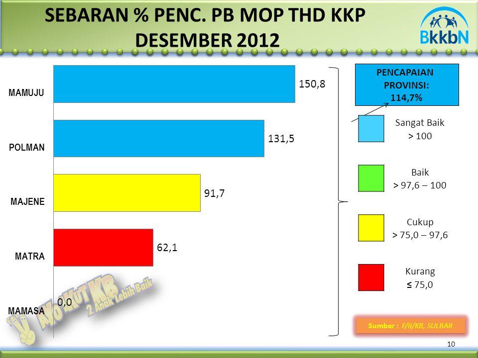 SEBARAN % PENC. PB MOP THD KKP DESEMBER 2012 10 Sumber : F/II/KB, SULBAR PENCAPAIAN PROVINSI: 114,7% Sangat Baik > 100 Baik > 97,6 – 100 Cukup > 75,0