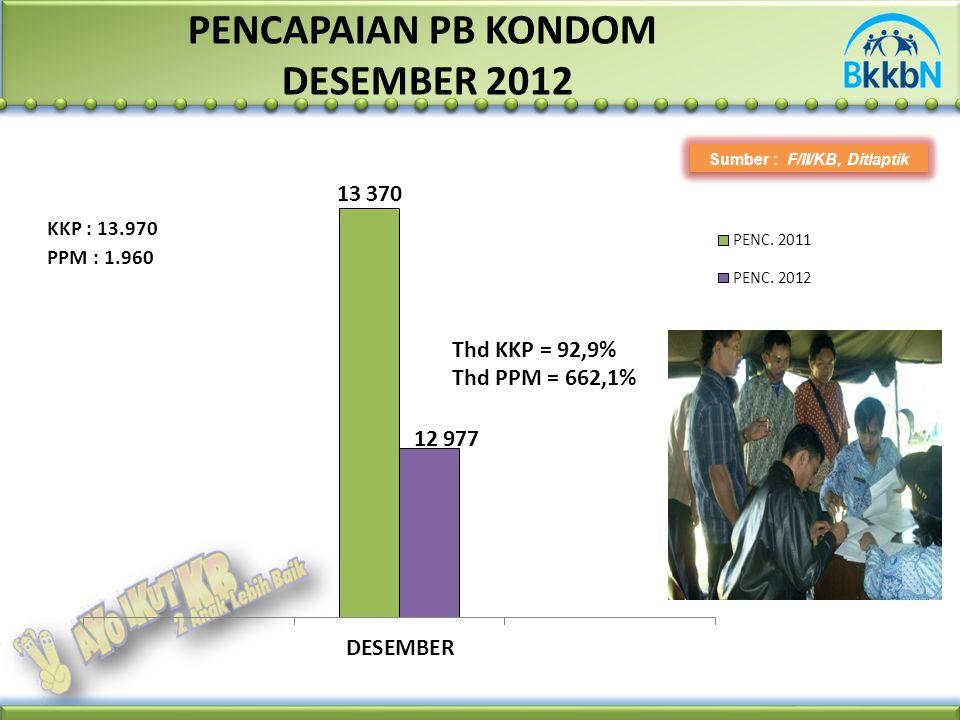PENCAPAIAN PB KONDOM DESEMBER 2012 Sumber : F/II/KB, Ditlaptik PPM : 1.960 KKP : 13.970 Thd KKP = 92,9% Thd PPM = 662,1%