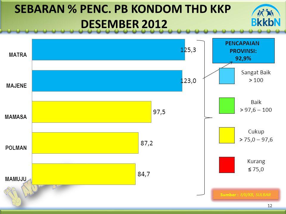 SEBARAN % PENC. PB KONDOM THD KKP DESEMBER 2012 12 Sumber : F/II/KB, SULBAR PENCAPAIAN PROVINSI: 92,9% Sangat Baik > 100 Baik > 97,6 – 100 Cukup > 75,