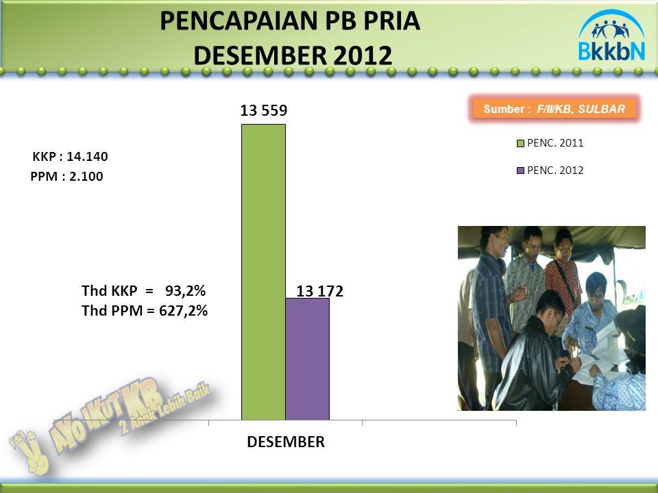 PENCAPAIAN PB PRIA DESEMBER 2012 Sumber : F/II/KB, SULBAR PPM : 2.100 KKP : 14.140 Thd KKP = 93,2% Thd PPM = 627,2%