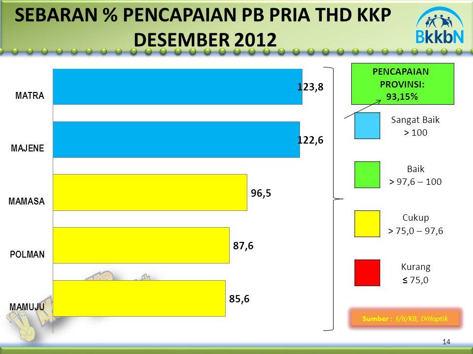 14 Sumber : F/II/KB, Ditlaptik SEBARAN % PENCAPAIAN PB PRIA THD KKP DESEMBER 2012 PENCAPAIAN PROVINSI: 93,15% Sangat Baik > 100 Baik > 97,6 – 100 Cuku
