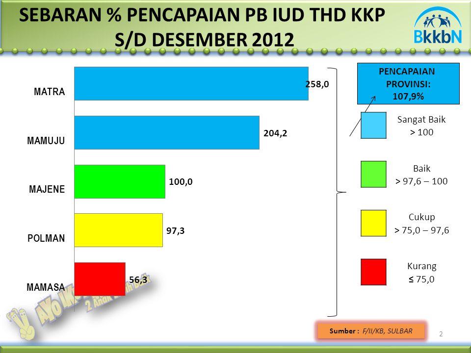 2 SEBARAN % PENCAPAIAN PB IUD THD KKP S/D DESEMBER 2012 Sumber : F/II/KB, SULBAR PENCAPAIAN PROVINSI: 107,9% Sangat Baik > 100 Baik > 97,6 – 100 Cukup