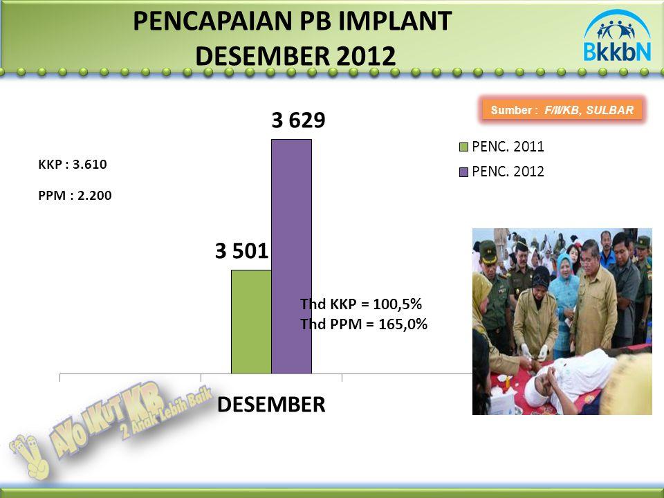 PENCAPAIAN PB IMPLANT DESEMBER 2012 Sumber : F/II/KB, SULBAR PPM : 2.200 KKP : 3.610 Thd KKP = 100,5% Thd PPM = 165,0%