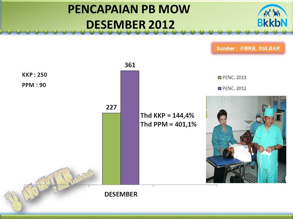 PENCAPAIAN PB MOW DESEMBER 2012 Sumber : F/II/KB, SULBAR PPM : 90 KKP : 250 Thd KKP = 144,4% Thd PPM = 401,1%