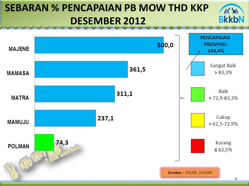 6 Sumber : F/II/KB, SULBAR SEBARAN % PENCAPAIAN PB MOW THD KKP DESEMBER 2012 PENCAPAIAN PROVINSI: 144,4% Sangat Baik > 83,3% Baik > 72,9-83,3% Cukup > 62,5-72,9% Kurang ≤ 62,5%