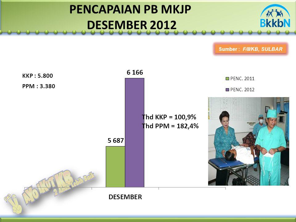 PENCAPAIAN PB MKJP DESEMBER 2012 Sumber : F/II/KB, SULBAR PPM : 3.380 KKP : 5.800 Thd KKP = 100,9% Thd PPM = 182,4%