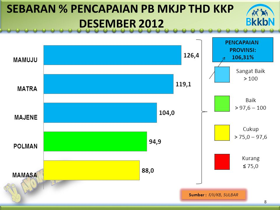 8 Sumber : F/II/KB, SULBAR SEBARAN % PENCAPAIAN PB MKJP THD KKP DESEMBER 2012 PENCAPAIAN PROVINSI: 106,31% Sangat Baik > 100 Baik > 97,6 – 100 Cukup >