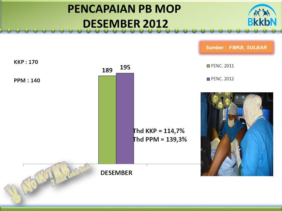 PENCAPAIAN PB MOP DESEMBER 2012 Sumber : F/II/KB, SULBAR PPM : 140 KKP : 170 Thd KKP = 114,7% Thd PPM = 139,3%