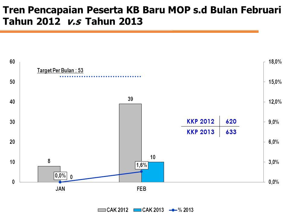 Tren Pencapaian Peserta KB Baru MOP s.d Bulan Februari Tahun 2012 v.s Tahun 2013 KKP 2012620 KKP 2013633
