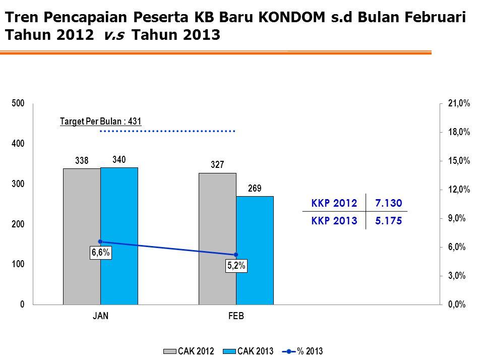 Tren Pencapaian Peserta KB Baru KONDOM s.d Bulan Februari Tahun 2012 v.s Tahun 2013 KKP 20127.130 KKP 20135.175