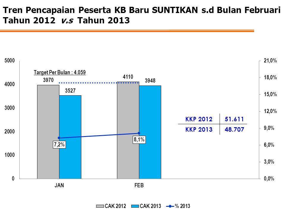 Tren Pencapaian Peserta KB Baru SUNTIKAN s.d Bulan Februari Tahun 2012 v.s Tahun 2013 KKP 201251.611 KKP 201348.707