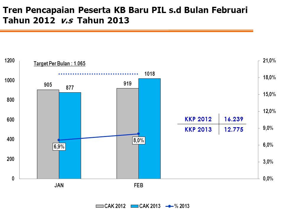 Tren Pencapaian Peserta KB Baru PIL s.d Bulan Februari Tahun 2012 v.s Tahun 2013 KKP 201216.239 KKP 201312.775
