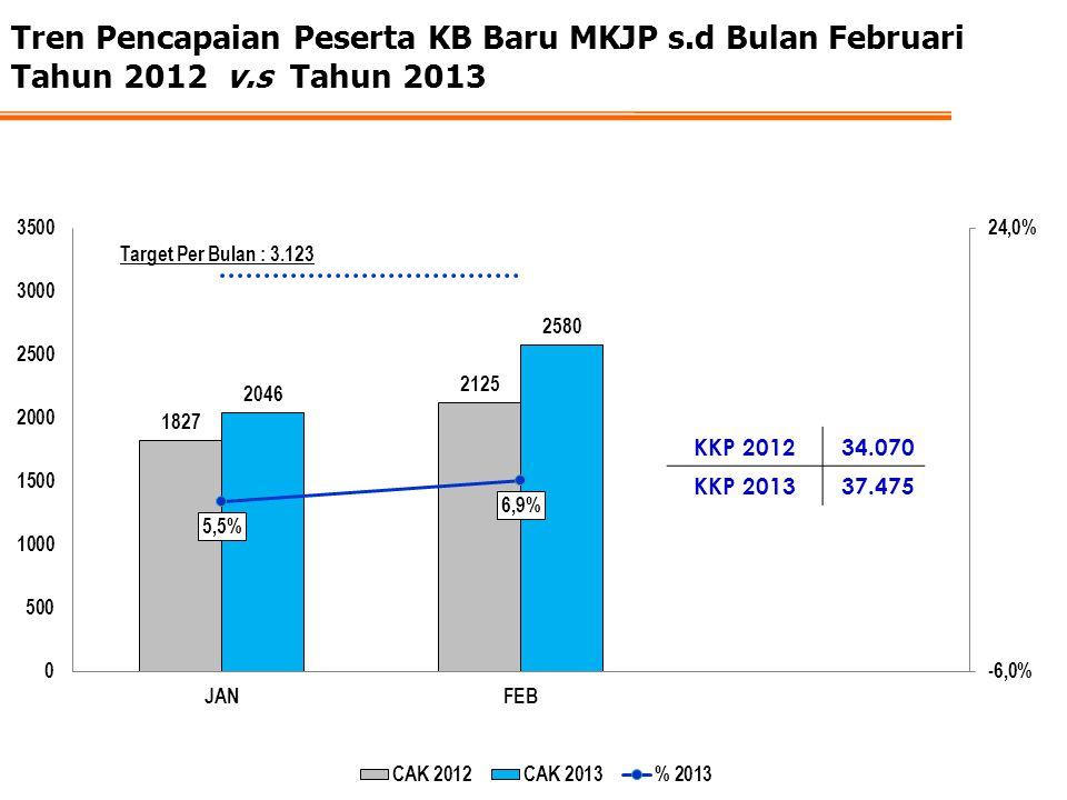 Tren Pencapaian Peserta KB Baru MKJP s.d Bulan Februari Tahun 2012 v.s Tahun 2013 KKP 201234.070 KKP 201337.475