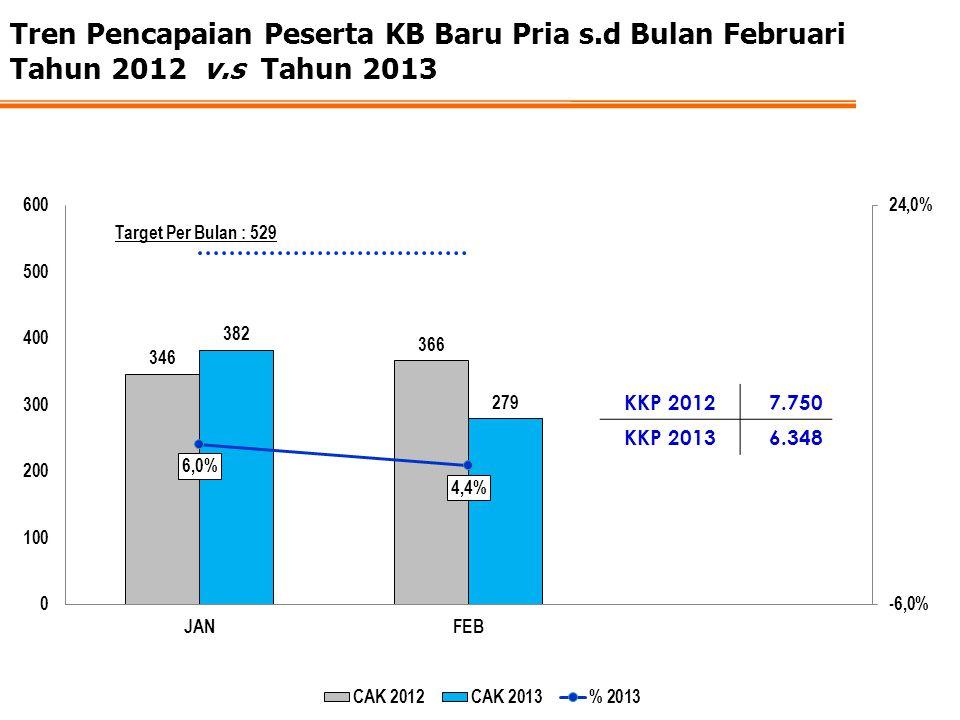 Tren Pencapaian Peserta KB Baru Pria s.d Bulan Februari Tahun 2012 v.s Tahun 2013 KKP 20127.750 KKP 20136.348