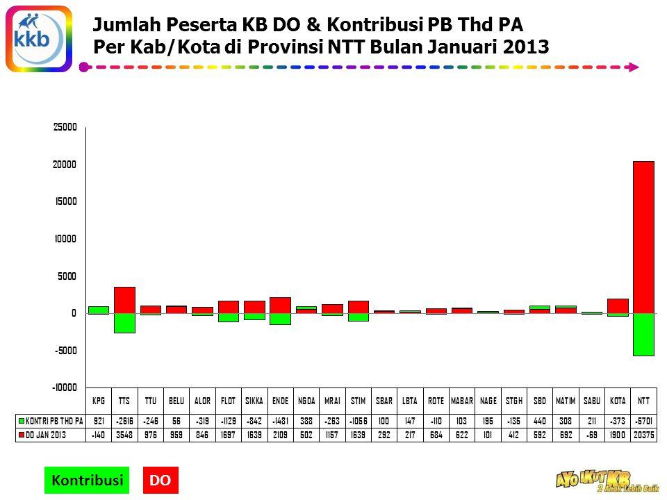 Jumlah Peserta KB DO & Kontribusi PB Thd PA Per Kab/Kota di Provinsi NTT Bulan Januari 2013 KontribusiDO