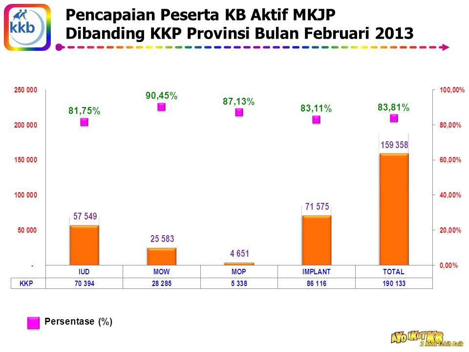 Pencapaian Peserta KB Aktif MKJP Dibanding KKP Provinsi Bulan Februari 2013 Persentase (%)