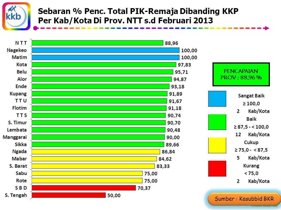 Sebaran % Penc. Total PIK-Remaja Dibanding KKP Per Kab/Kota Di Prov.