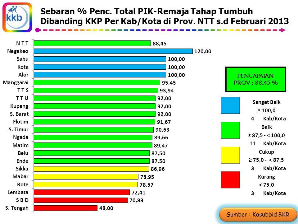 Sebaran % Penc. Total PIK-Remaja Tahap Tumbuh Dibanding KKP Per Kab/Kota di Prov.