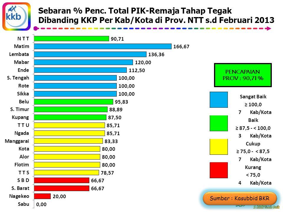 Sumber : Kasubbid BKR Sebaran % Penc.