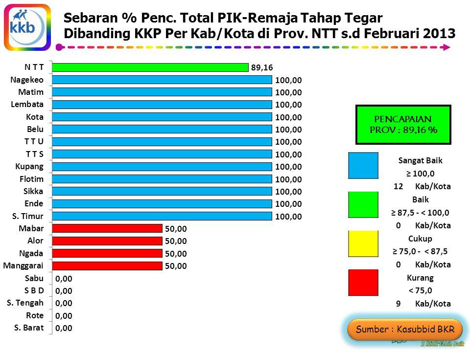 Sebaran % Penc. Total PIK-Remaja Tahap Tegar Dibanding KKP Per Kab/Kota di Prov.