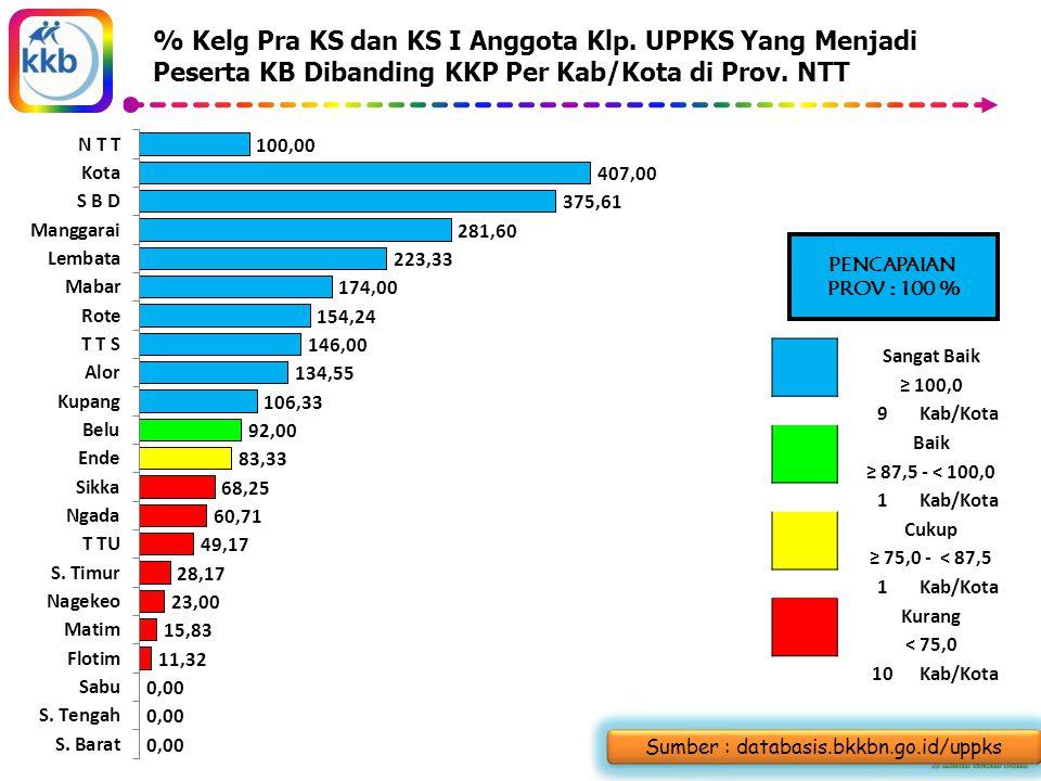 % Kelg Pra KS dan KS I Anggota Klp.