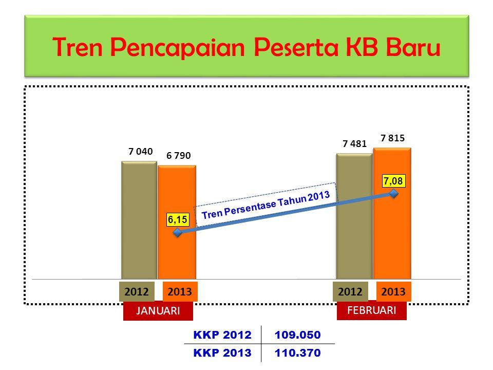 Tren Pencapaian Peserta KB Baru JANUARI FEBRUARI 2012201320122013 KKP 2012109.050 KKP 2013110.370 Tren Persentase Tahun 2013