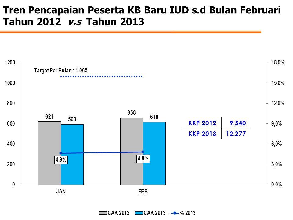 Tren Pencapaian Peserta KB Baru IUD s.d Bulan Februari Tahun 2012 v.s Tahun 2013 KKP 20129.540 KKP 201312.277
