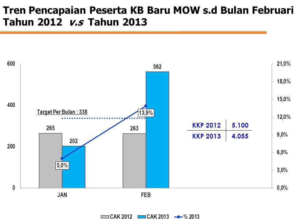 Tren Pencapaian Peserta KB Baru MOW s.d Bulan Februari Tahun 2012 v.s Tahun 2013 KKP 20125.100 KKP 20134.055