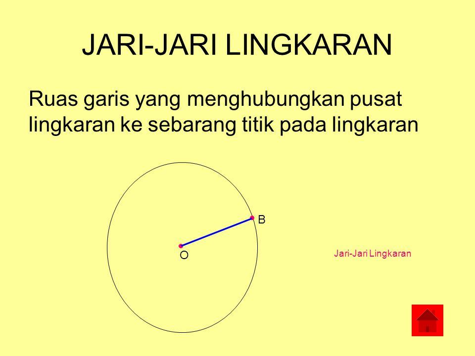 BAGIAN-BAGIAN LINGKARAN Jari-jari lingkaran Busur lingkaran Tali busur Diameter/garis tengah