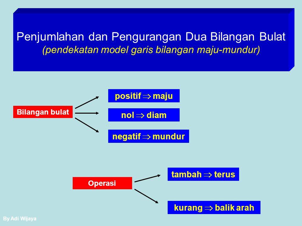 Penjumlahan dan Pengurangan Dua Bilangan Bulat pendekatan model garis bilangan pendekatan pola bilangan pendekatan muatan