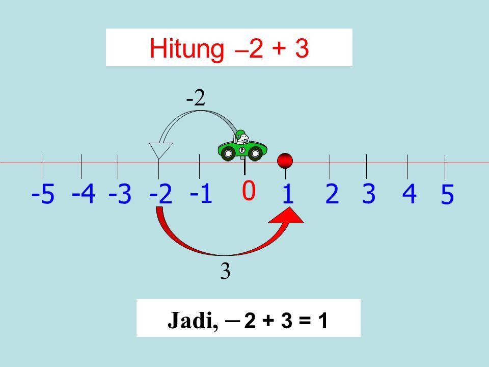 1 0 2 -2 3 -34 -4 5 -5 Hitung 2 + (–3) – 3 Jadi, 2 + (–3) = –1 2