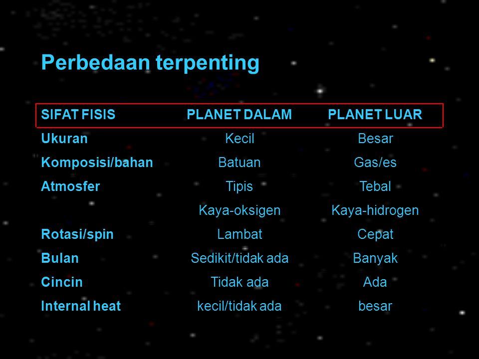 Kerapatan Kerapatan memberikan petunjuk tentang komposisi interior planet: Air, ρ = 1 g/cm 3 Batuan, ρ ≈ 2,5 g/cm 3 Logam, ρ ≈ 8-10 g/cm 3 Kerapatan Bumi, 5,5 g/cm 3  interior batuan dan logam Semua planet dalam memiliki kerapatan tinggi (3,9-5,5) kecuali bulan (3,3).