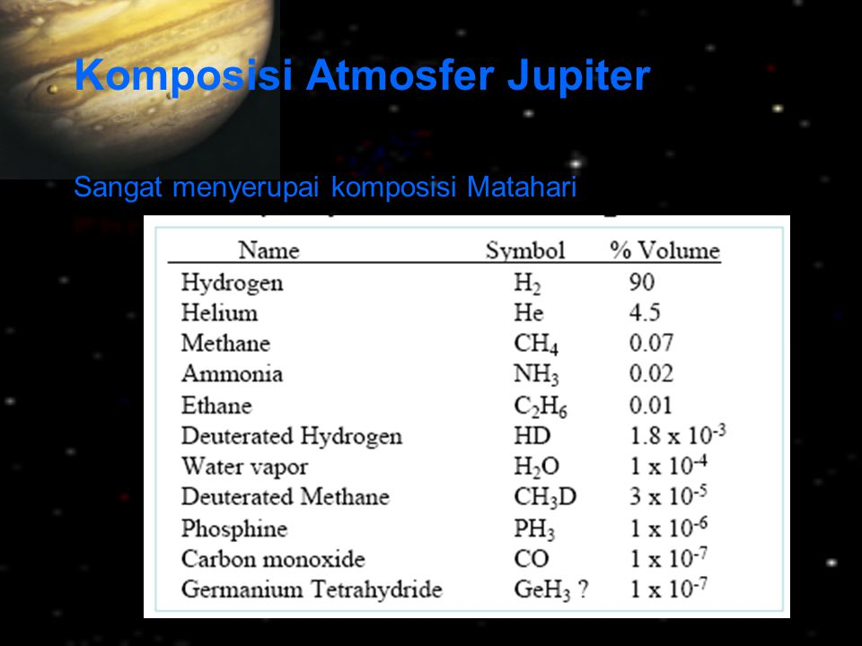 Atmosfer Saturnus Kandungan utama atmosfer Saturnus: Hidrogen (94%) Helium (6%) Juga terdapat sejumlah kecil ammonia, methane, ethane, phosphine, acetylene, methylacetylene, dan propane.