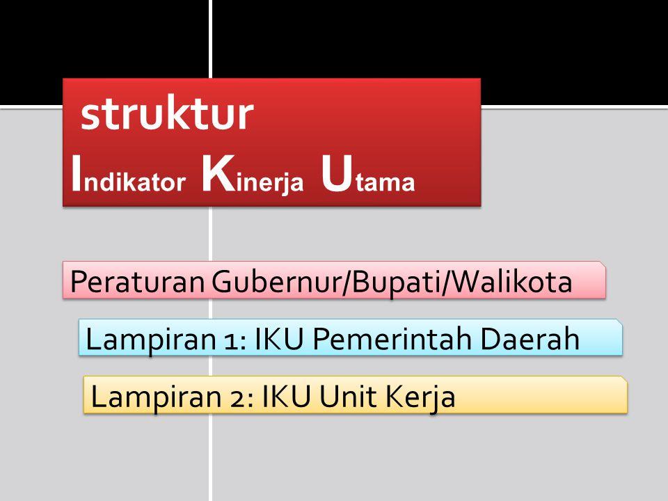 struktur I ndikator K inerja U tama Peraturan Gubernur/Bupati/Walikota Lampiran 1: IKU Pemerintah Daerah Lampiran 2: IKU Unit Kerja