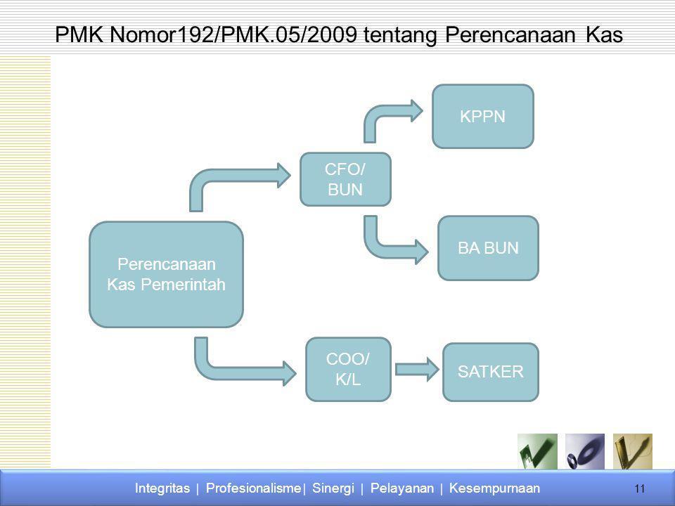 PMK Nomor192/PMK.05/2009 tentang Perencanaan Kas Perencanaan Kas Pemerintah CFO/ BUN COO/ K/L KPPN BA BUN SATKER Integritas  Profesionalisme  Sinerg